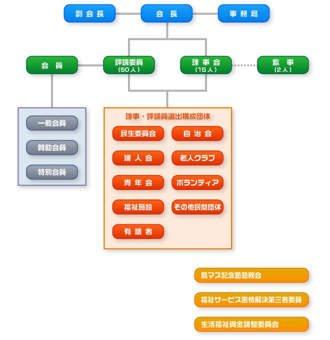 沖縄市社会福祉協議会 組織図